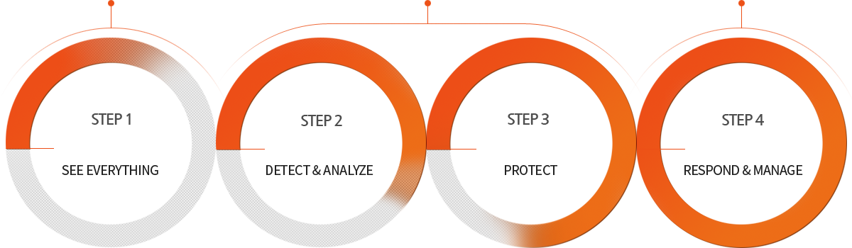 STEP1 See Everything / STEP2 Detect&Analyze / STEP3 Protect / STEP4 Respond&Manage